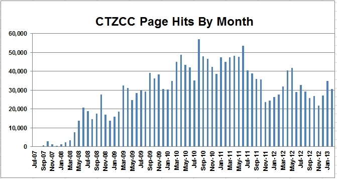Page Hits by Month.jpg